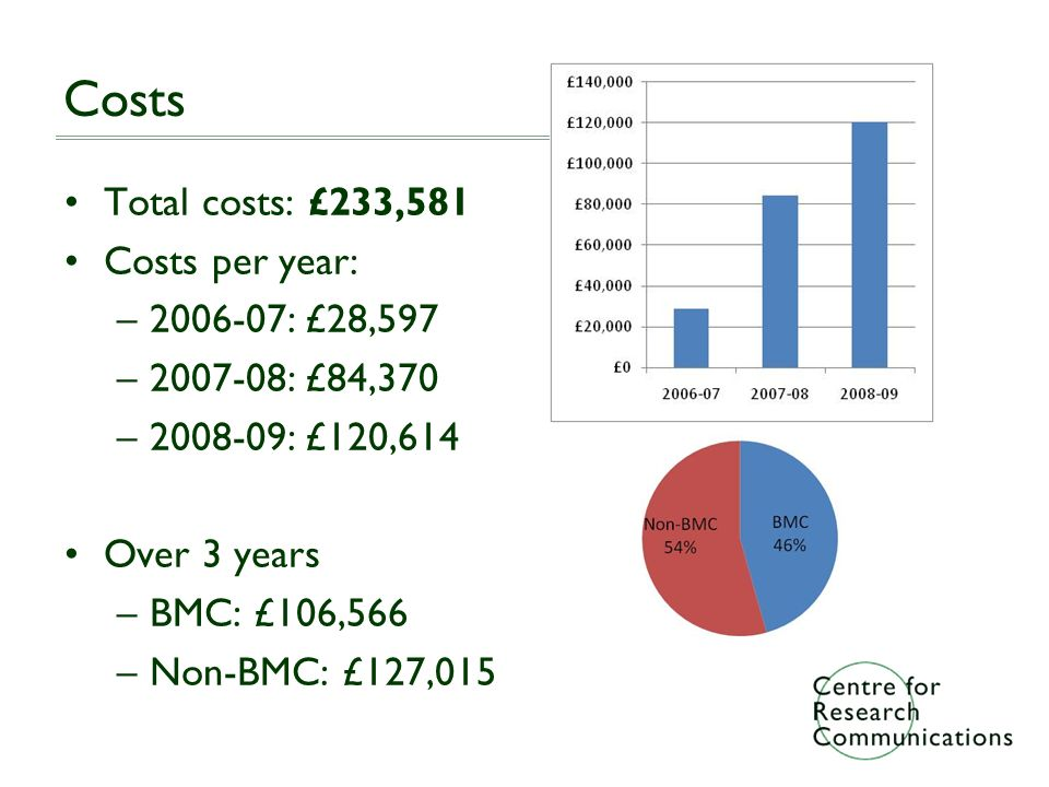 Costs Total costs: £233,581 Costs per year: –2006-07: £28,597 –2007-08: £84,370 –2008-09: £120,614 Over 3 years –BMC: £106,566 –Non-BMC: £127,015