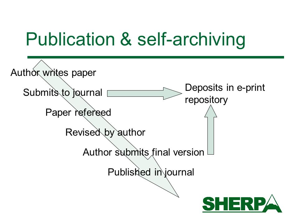 Publication & self-archiving Author writes paper Submits to journal Paper refereed Revised by author Author submits final version Published in journal Deposits in e-print repository