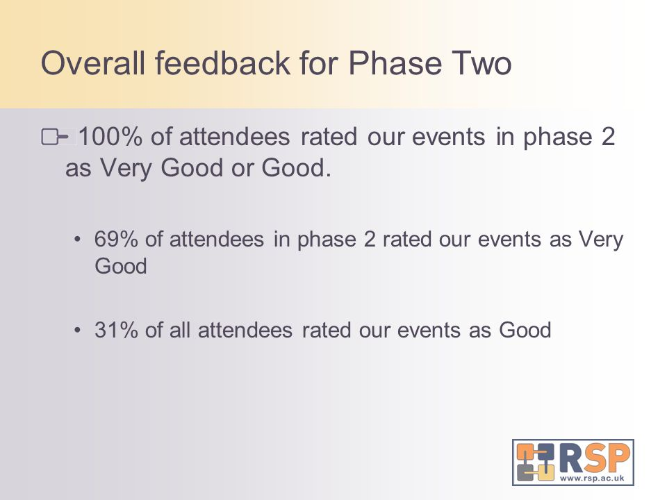 Overall feedback for Phase Two 100% of attendees rated our events in phase 2 as Very Good or Good.