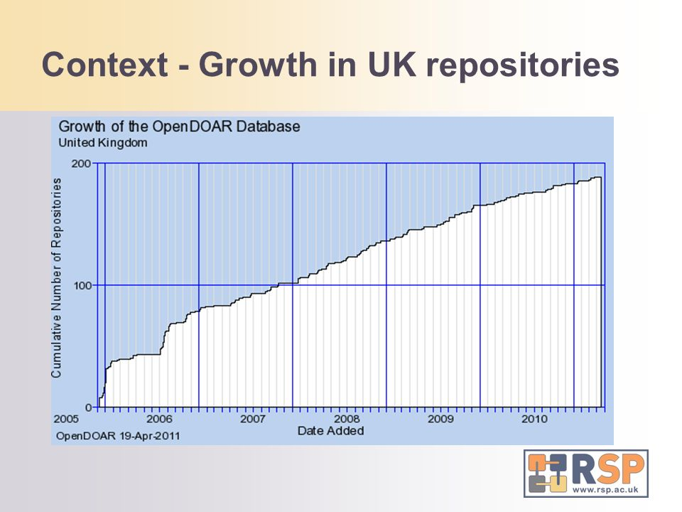 Context - Growth in UK repositories