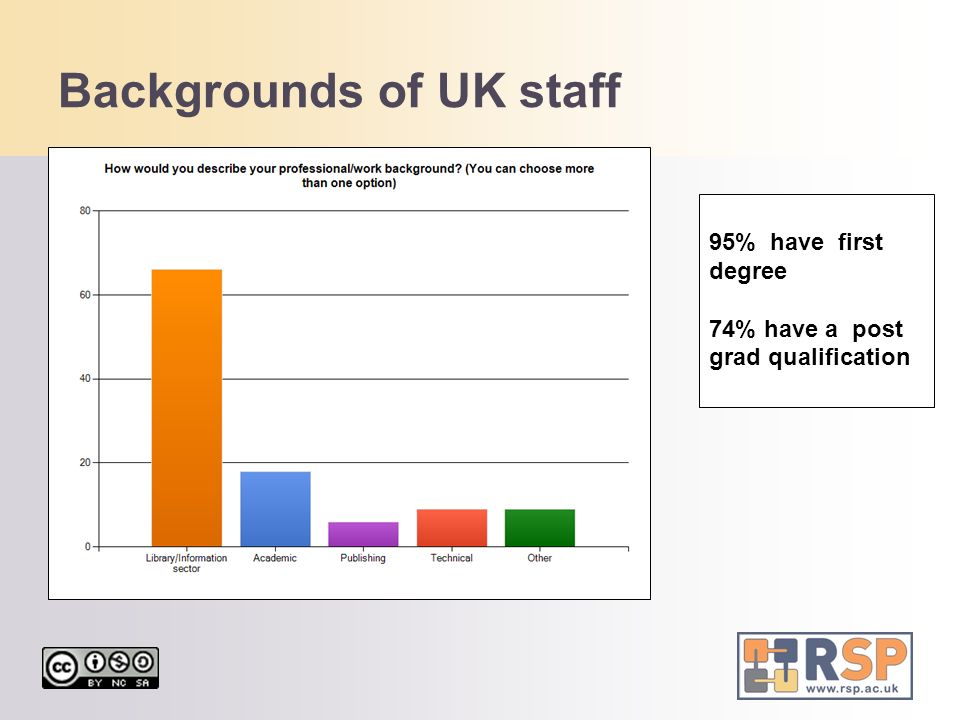 Backgrounds of UK staff 95% have first degree 74% have a post grad qualification