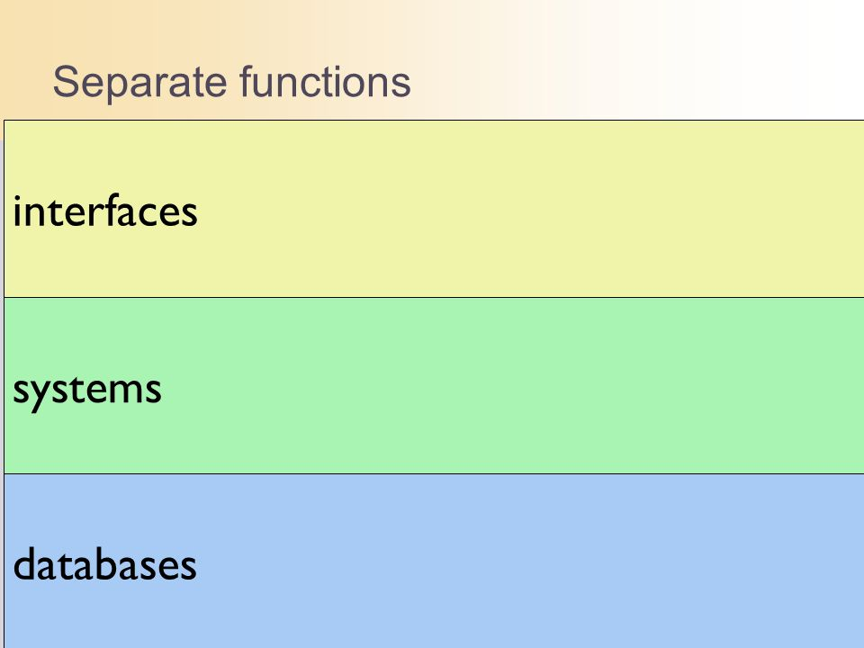 interfaces systems databases Separate functions
