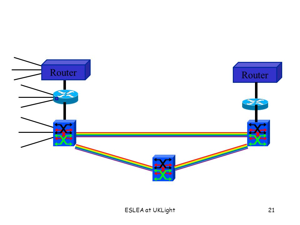 ESLEA at UKLight21 Router