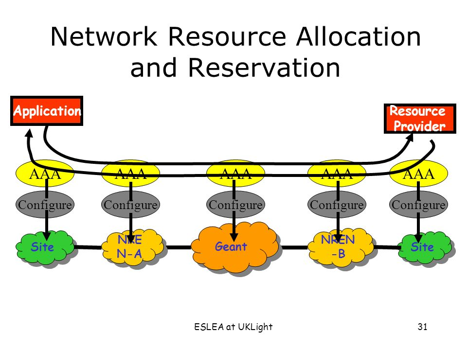 ESLEA at UKLight31 Application Resource Provider Geant NRE N-A NREN -B Site AAA Configure Network Resource Allocation and Reservation