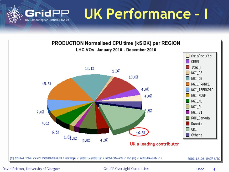 Slide UK Performance - I David Britton, University of Glasgow 4 UK a leading contributor GridPP Oversight Committee