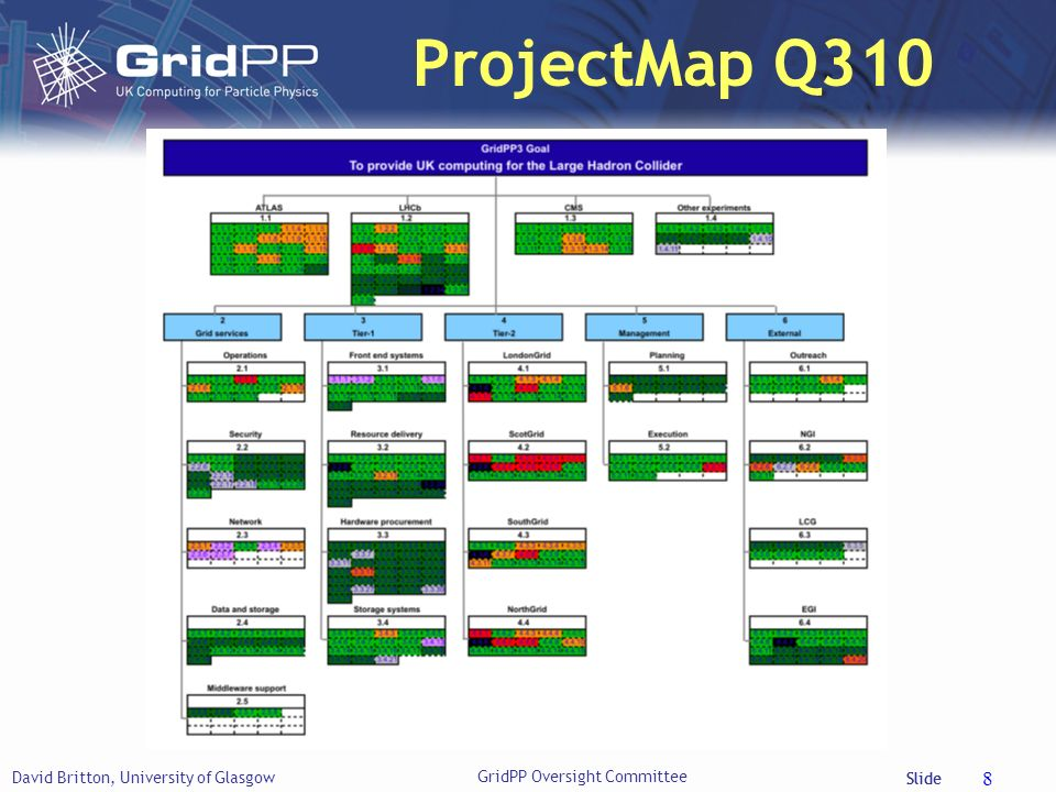 Slide ProjectMap Q310 David Britton, University of Glasgow 8 GridPP Oversight Committee