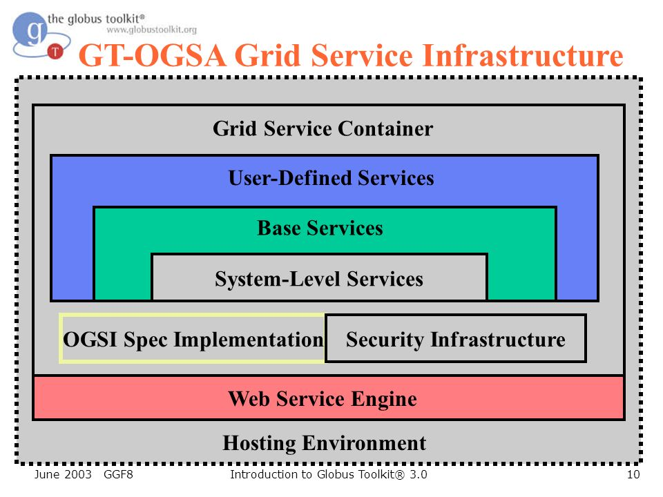 June 2003 GGF8Introduction to Globus Toolkit® 3.010 GT-OGSA Grid Service Infrastructure OGSI Spec Implementation Security Infrastructure System-Level Services Base Services User-Defined Services Grid Service Container Hosting Environment Web Service Engine