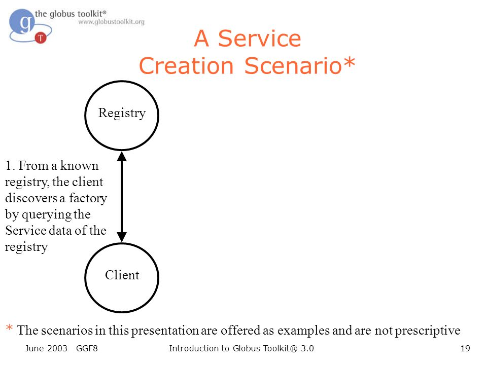 June 2003 GGF8Introduction to Globus Toolkit® 3.019 Client A Service Creation Scenario* Registry * The scenarios in this presentation are offered as examples and are not prescriptive 1.