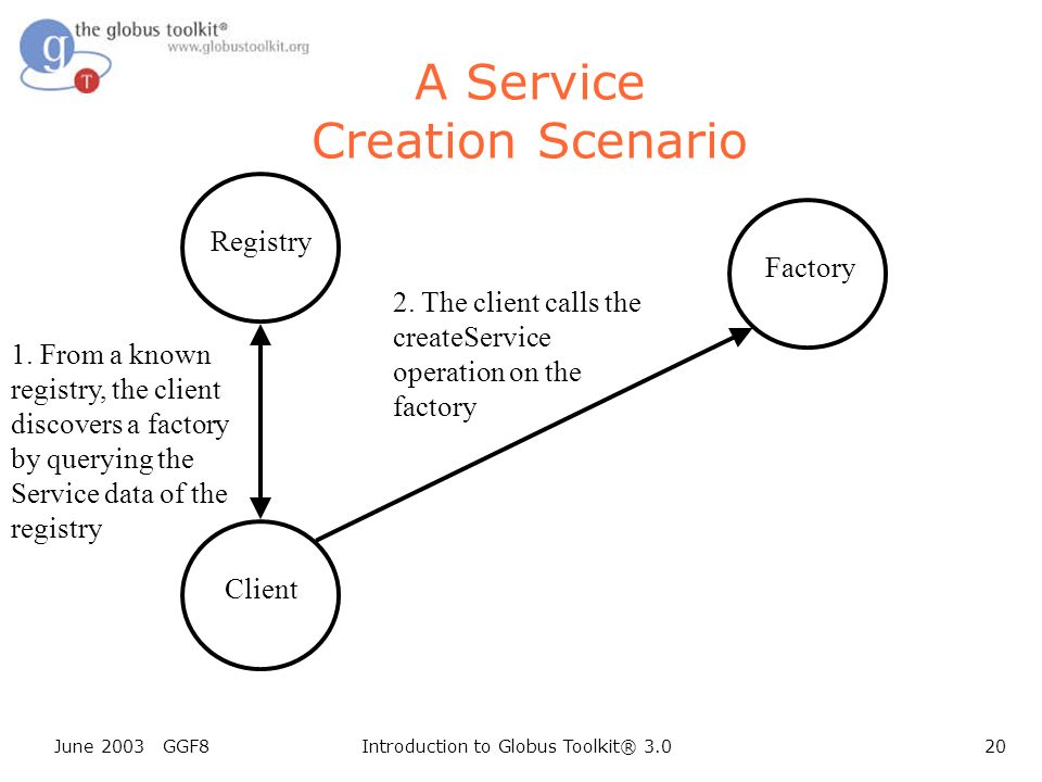 June 2003 GGF8Introduction to Globus Toolkit® 3.020 Client A Service Creation Scenario Registry 2.