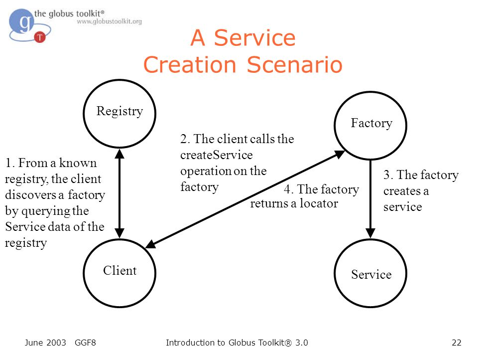 June 2003 GGF8Introduction to Globus Toolkit® 3.022 Client A Service Creation Scenario Registry 2.