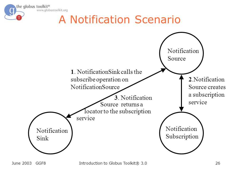 June 2003 GGF8Introduction to Globus Toolkit® 3.026 Notification Sink A Notification Scenario 1.