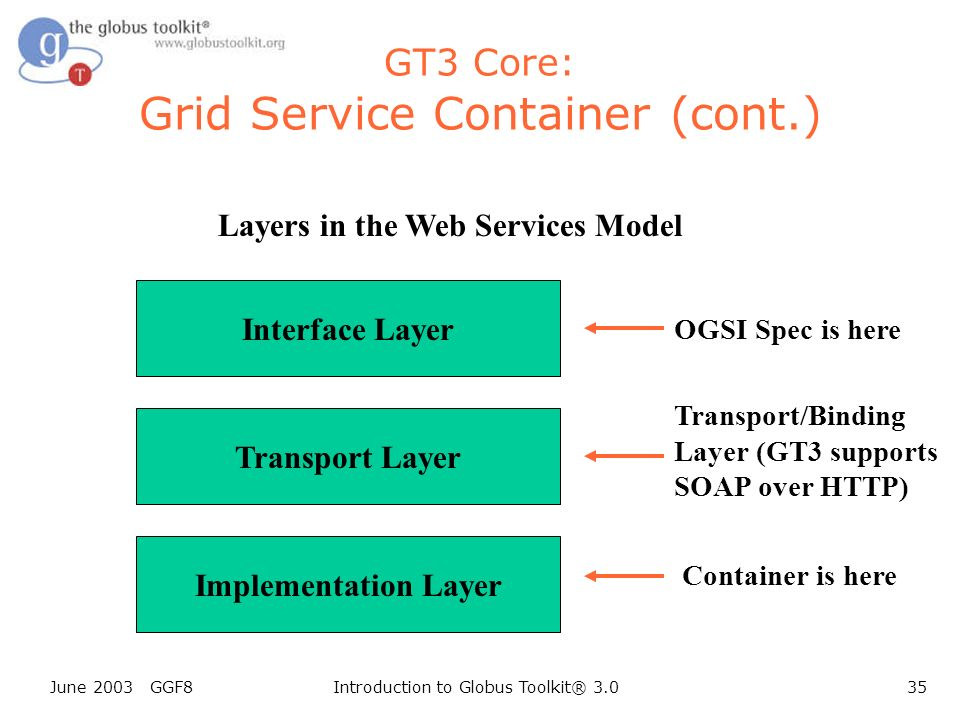June 2003 GGF8Introduction to Globus Toolkit® 3.035 GT3 Core: Grid Service Container (cont.) Interface Layer Transport Layer Implementation Layer Layers in the Web Services Model OGSI Spec is here Transport/Binding Layer (GT3 supports SOAP over HTTP) Container is here