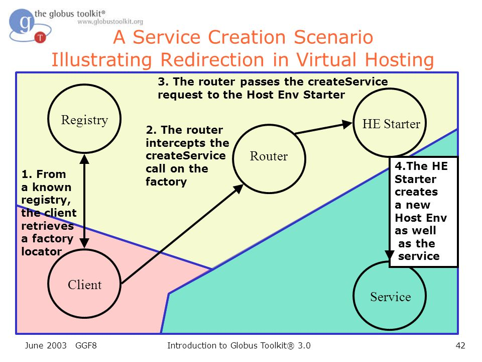 June 2003 GGF8Introduction to Globus Toolkit® 3.042 A Service Creation Scenario Illustrating Redirection in Virtual Hosting Client Registry Router Service 1.