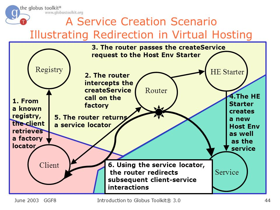 June 2003 GGF8Introduction to Globus Toolkit® 3.044 A Service Creation Scenario Illustrating Redirection in Virtual Hosting Client Registry Router Service 1.