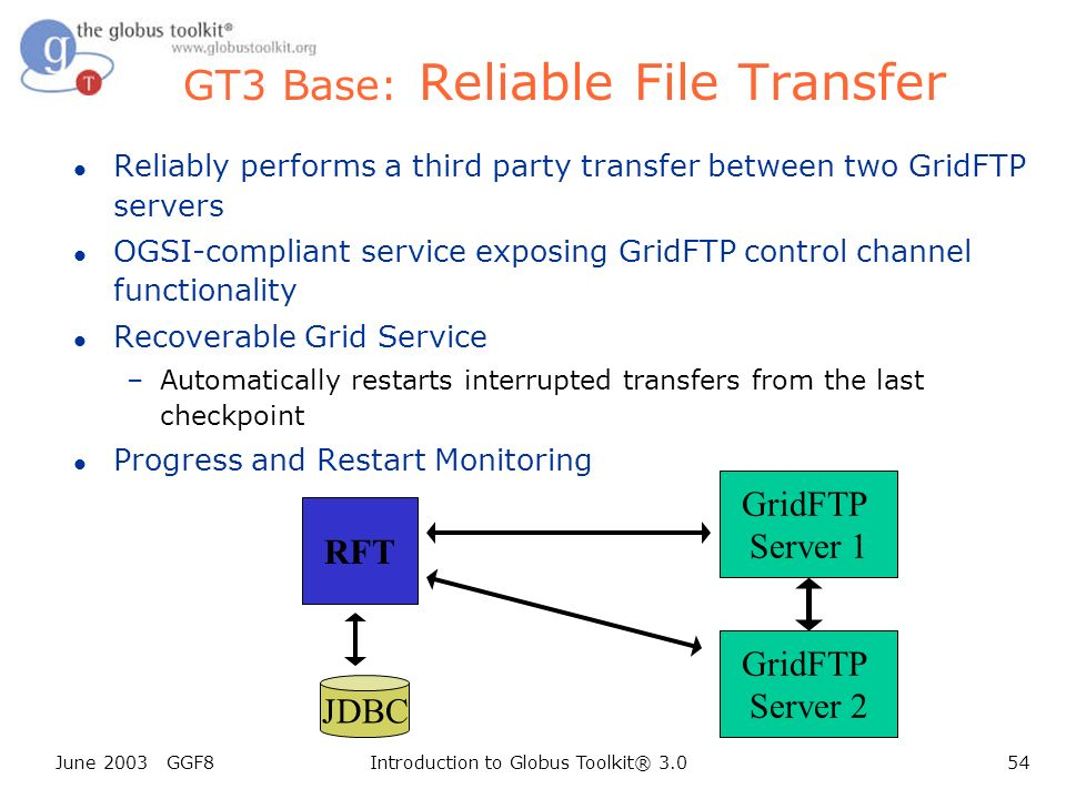 June 2003 GGF8Introduction to Globus Toolkit® 3.054 GT3 Base: Reliable File Transfer l Reliably performs a third party transfer between two GridFTP servers l OGSI-compliant service exposing GridFTP control channel functionality l Recoverable Grid Service –Automatically restarts interrupted transfers from the last checkpoint l Progress and Restart Monitoring GridFTP Server 1 GridFTP Server 2 RFT JDBC
