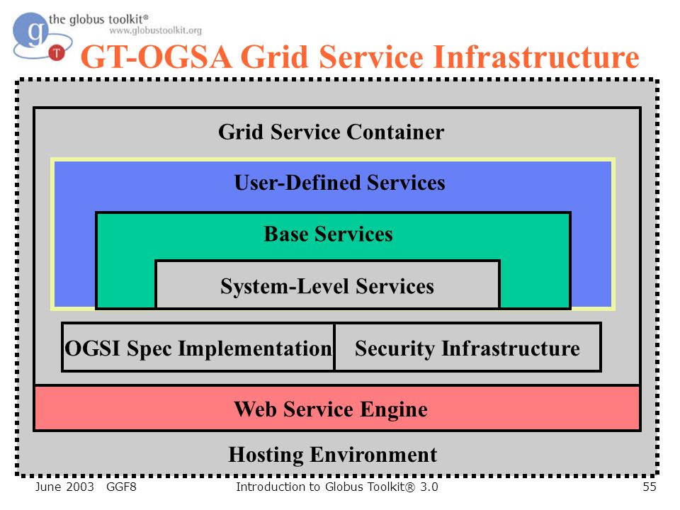 June 2003 GGF8Introduction to Globus Toolkit® 3.055 GT-OGSA Grid Service Infrastructure OGSI Spec ImplementationSecurity Infrastructure System-Level Services Base Services User-Defined Services Grid Service Container Hosting Environment Web Service Engine