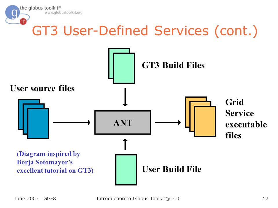 June 2003 GGF8Introduction to Globus Toolkit® 3.057 GT3 User-Defined Services (cont.) ANT User source files GT3 Build Files User Build File Grid Service executable files (Diagram inspired by Borja Sotomayors excellent tutorial on GT3)