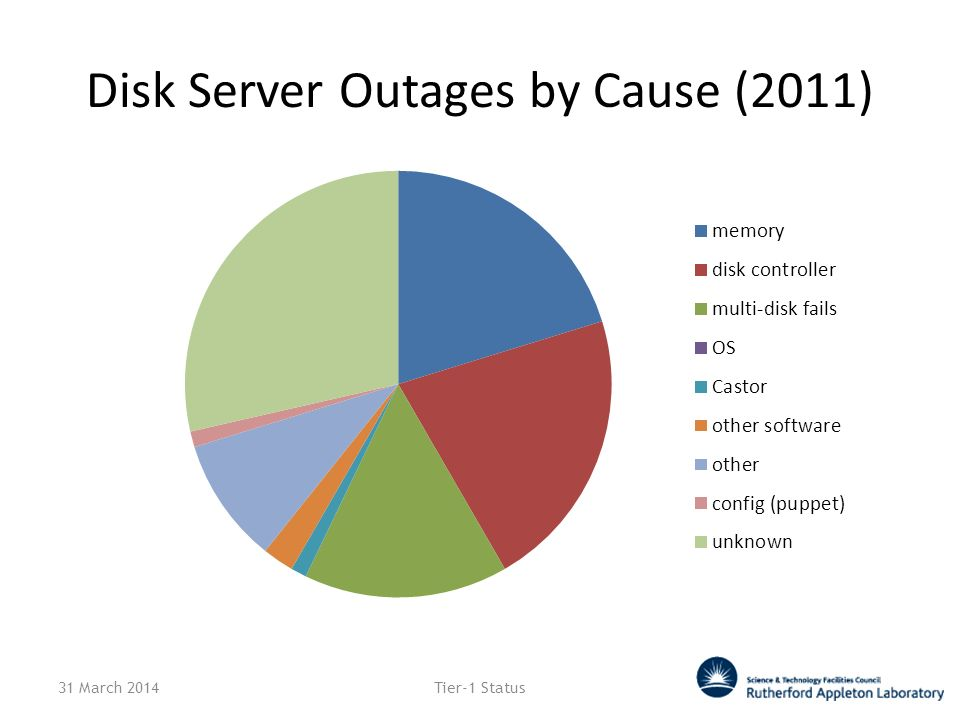 Disk Server Outages by Cause (2011) 31 March 2014Tier-1 Status