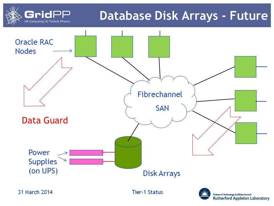 Database Disk Arrays - Future 31 March 2014 Tier-1 Status Fibrechannel SAN Oracle RAC Nodes Disk Arrays Power Supplies (on UPS) Data Guard