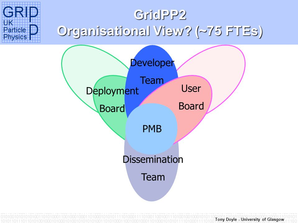 Tony Doyle - University of Glasgow PMB User Board Developer Team GridPP2 Organisational View.