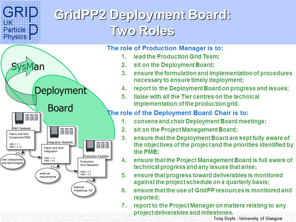 Tony Doyle - University of Glasgow SysMan GridPP2 Deployment Board: Two Roles The role of Production Manager is to: 1.lead the Production Grid Team; 2.sit on the Deployment Board; 3.ensure the formulation and implementation of procedures necessary to ensure timely deployment; 4.report to the Deployment Board on progress and issues; 5.liaise with all the Tier centres on the technical implementation of the production grid.
