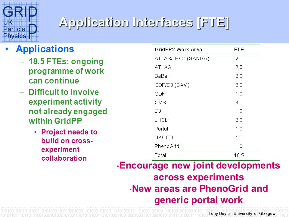 Tony Doyle - University of Glasgow Application Interfaces [FTE] Applications –18.5 FTEs: ongoing programme of work can continue –Difficult to involve experiment activity not already engaged within GridPP Project needs to build on cross- experiment collaboration Encourage new joint developments across experiments New areas are PhenoGrid and generic portal work