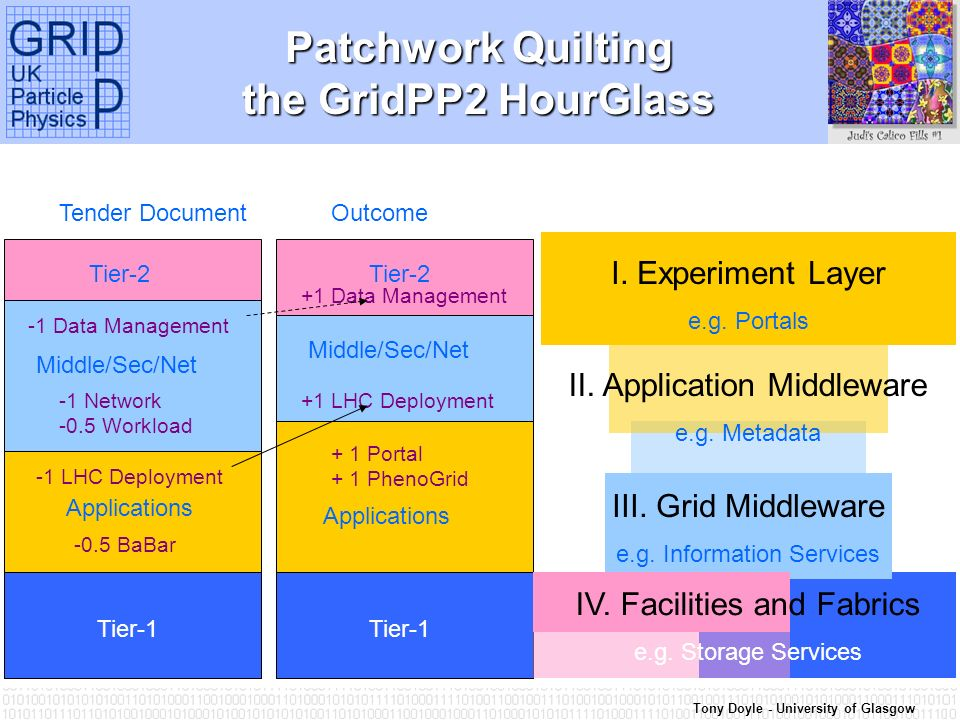 Tony Doyle - University of Glasgow Patchwork Quilting the GridPP2 HourGlass Tender DocumentOutcome Tier-1 Applications Middle/Sec/Net Tier-2 + 1 Portal + 1 PhenoGrid -0.5 BaBar -1 LHC Deployment +1 LHC Deployment-1 Network -0.5 Workload -1 Data Management +1 Data Management III.