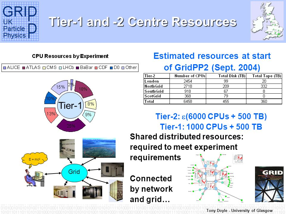Tony Doyle - University of Glasgow Tier-1 and -2 Centre Resources Estimated resources at start of GridPP2 (Sept.