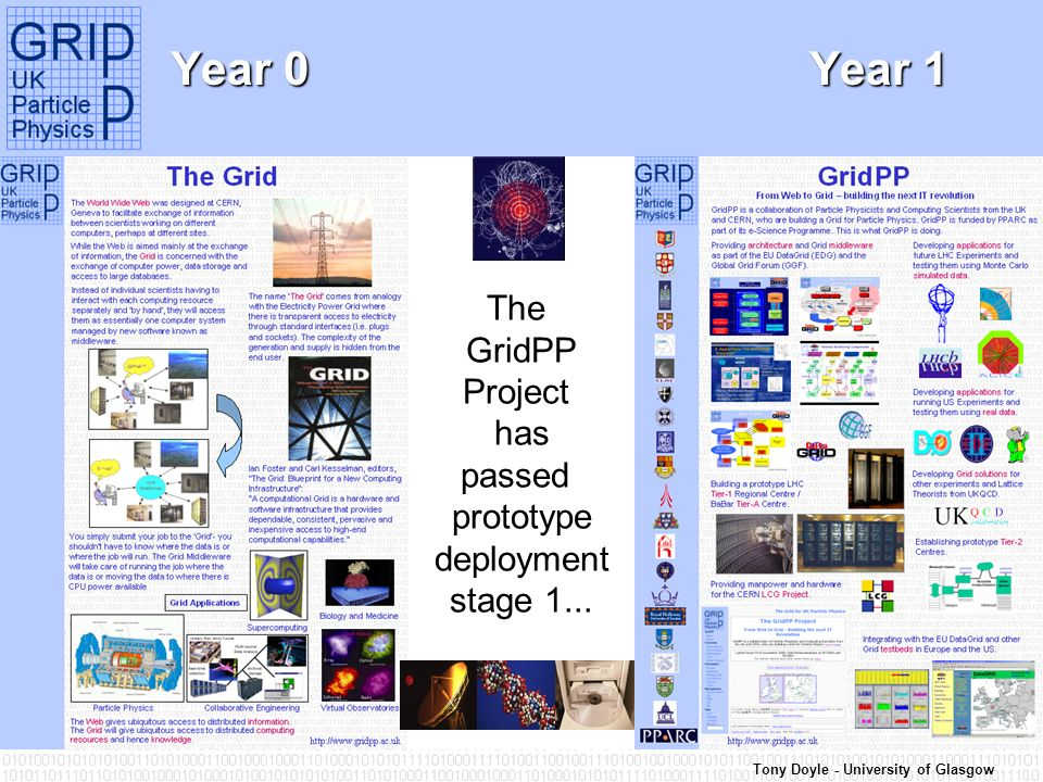 Tony Doyle - University of Glasgow Year 0 Year 1 The GridPP Project has passed prototype deployment stage 1...