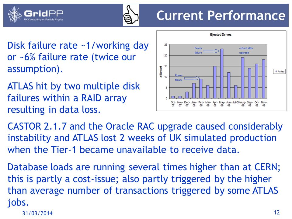 12 Current Performance 31/03/2014 Disk failure rate ~1/working day or ~6% failure rate (twice our assumption).