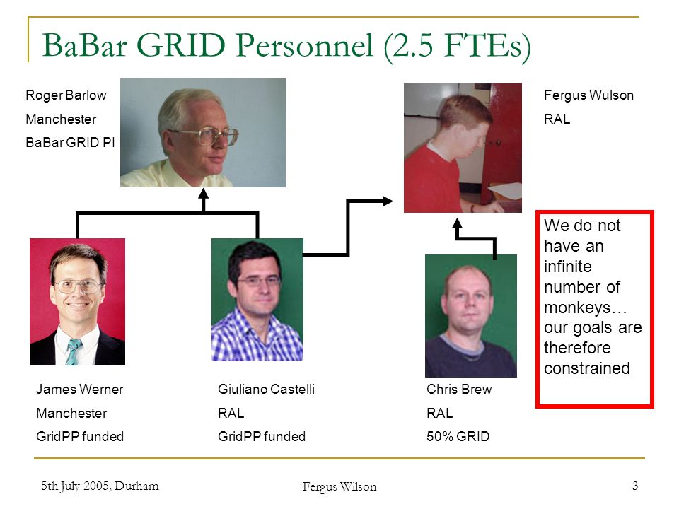 5th July 2005, Durham Fergus Wilson 3 BaBar GRID Personnel (2.5 FTEs) James Werner Manchester GridPP funded Giuliano Castelli RAL GridPP funded Chris Brew RAL 50% GRID Roger Barlow Manchester BaBar GRID PI We do not have an infinite number of monkeys… our goals are therefore constrained Fergus Wulson RAL