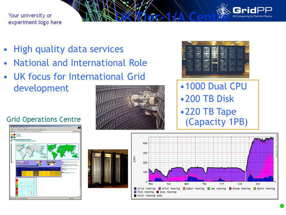 Your university or experiment logo here UK Tier-1/A Centre High quality data services National and International Role UK focus for International Grid development 1000 Dual CPU 200 TB Disk 220 TB Tape (Capacity 1PB) Grid Operations Centre