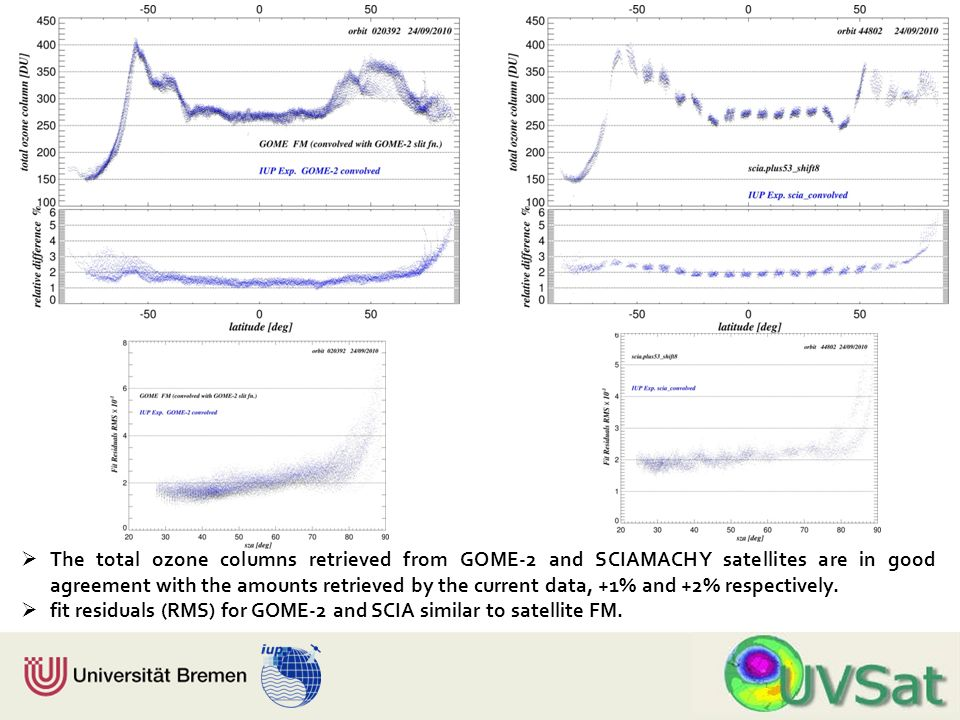 Physik Fachbereich 1 Institut für Umweltphysik The total ozone columns retrieved from GOME-2 and SCIAMACHY satellites are in good agreement with the amounts retrieved by the current data, +1% and +2% respectively.