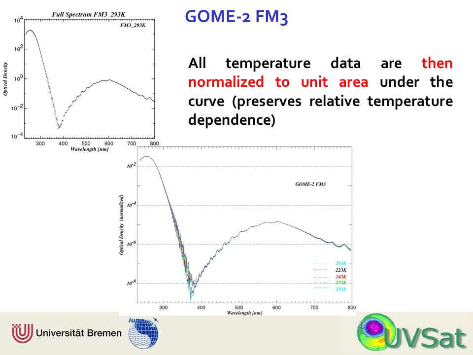 Physik Fachbereich 1 Institut für Umweltphysik All temperature data are then normalized to unit area under the curve (preserves relative temperature dependence) GOME-2 FM3