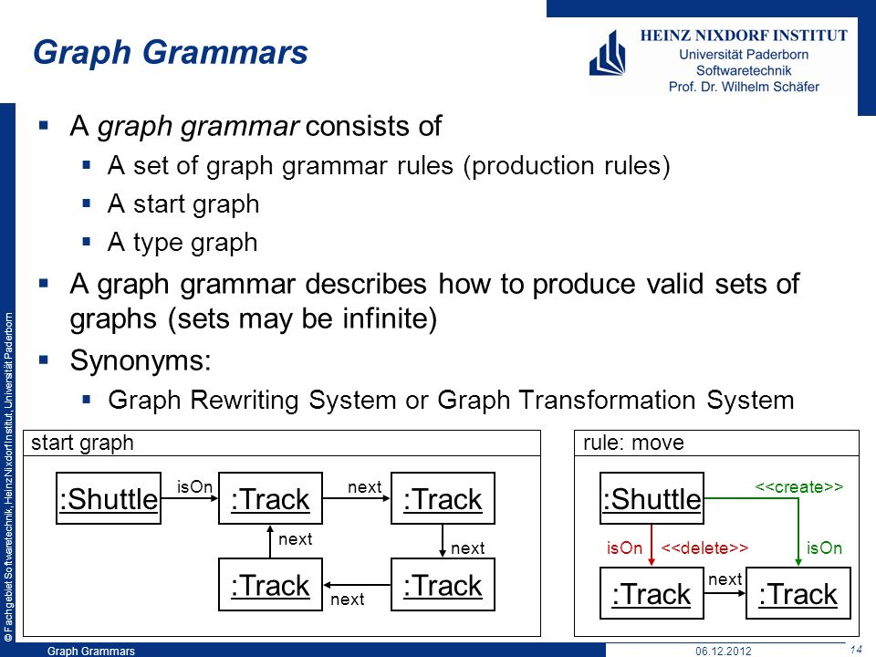 © Fachgebiet Softwaretechnik, Heinz Nixdorf Institut, Universität Paderborn 14 Graph Grammars06.12.2012 Graph Grammars A graph grammar consists of A set of graph grammar rules (production rules) A start graph A type graph A graph grammar describes how to produce valid sets of graphs (sets may be infinite) Synonyms: Graph Rewriting System or Graph Transformation System :Track start graph :Shuttle rule: move :Track > isOn :Track isOn > :Track next :Shuttle isOn next