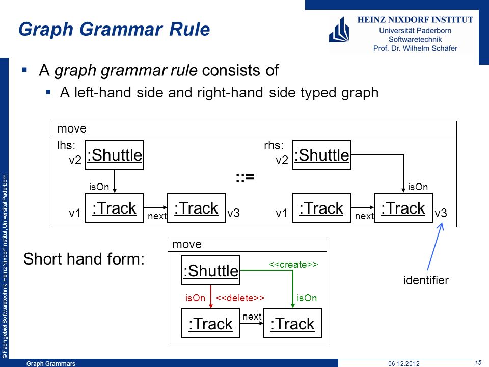 © Fachgebiet Softwaretechnik, Heinz Nixdorf Institut, Universität Paderborn 15 Graph Grammars06.12.2012 Graph Grammar Rule A graph grammar rule consists of A left-hand side and right-hand side typed graph move :Shuttle :Track :Shuttle :Track Short hand form: lhs: rhs: ::= v1 v2 v3 next isOn v1 v2 v3 :Shuttle move :Track > isOn :Track isOn > identifier next