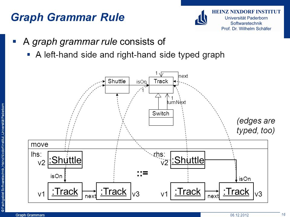 © Fachgebiet Softwaretechnik, Heinz Nixdorf Institut, Universität Paderborn 16 Graph Grammars06.12.2012 Graph Grammar Rule A graph grammar rule consists of A left-hand side and right-hand side typed graph move :Shuttle :Track :Shuttle :Track lhs: rhs: ::= v1 v2 v3 next isOn v1 v2 v3 TrackShuttle isOn 1 Switch next 1 turnNext (edges are typed, too) 1