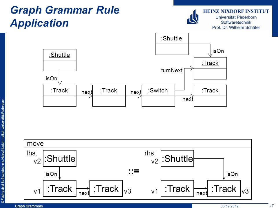 © Fachgebiet Softwaretechnik, Heinz Nixdorf Institut, Universität Paderborn 17 Graph Grammars06.12.2012 Graph Grammar Rule Application move :Shuttle :Track :Shuttle :Track lhs: rhs: ::= :Shuttle:Track :Switch:Track next :Shuttle turnNext isOn next isOn v1 v2 v3v1 v2 v3
