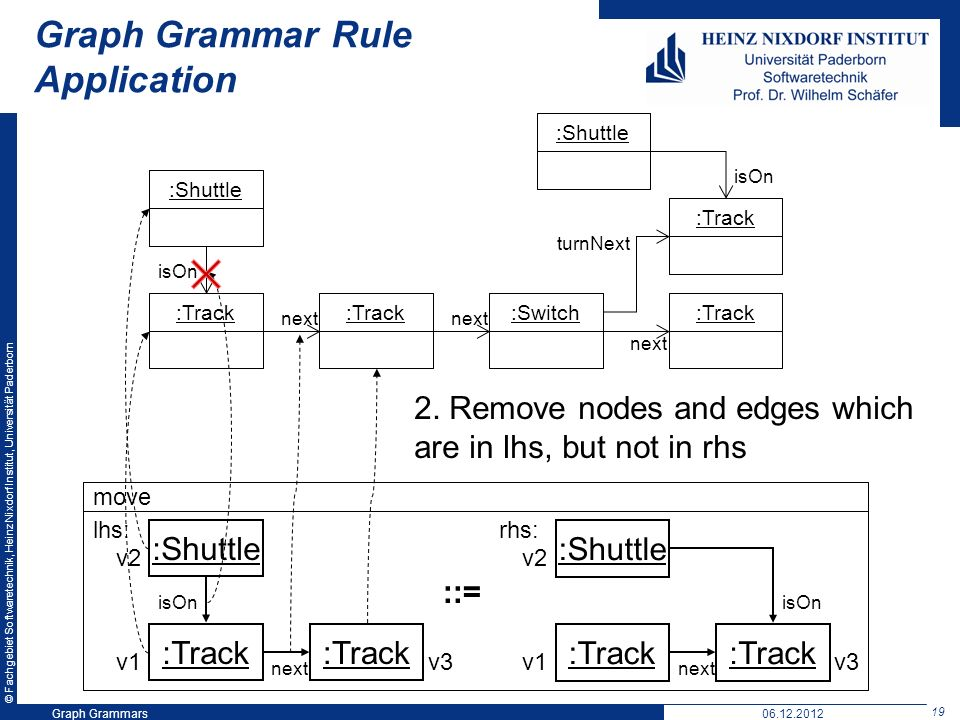 © Fachgebiet Softwaretechnik, Heinz Nixdorf Institut, Universität Paderborn 19 Graph Grammars06.12.2012 Graph Grammar Rule Application move :Shuttle :Track :Shuttle :Track lhs: rhs: ::= :Shuttle:Track :Switch:Track next :Shuttle turnNext isOn next isOn v1 v2 v3v1 v2 v3 2.