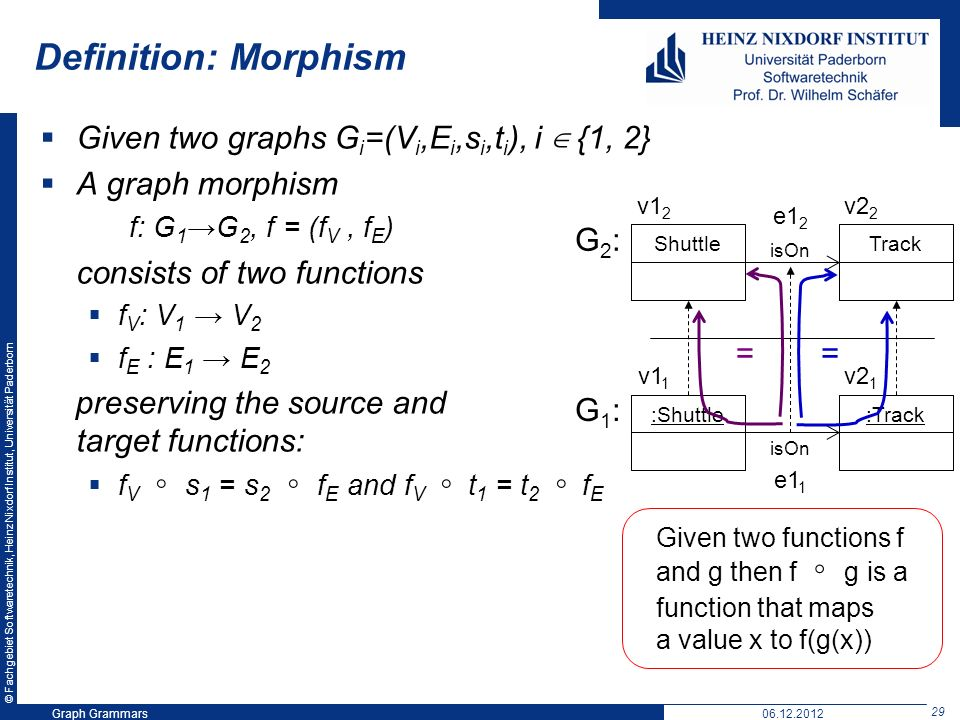 © Fachgebiet Softwaretechnik, Heinz Nixdorf Institut, Universität Paderborn 29 Graph Grammars06.12.2012 Definition: Morphism Given two graphs G i =(V i,E i,s i,t i ), i {1, 2} A graph morphism f: G 1 G 2, f = (f V, f E ) consists of two functions f V : V 1 V 2 f E : E 1 E 2 preserving the source and target functions: f V s 1 = s 2 f E and f V t 1 = t 2 f E :Shuttle:Track isOn ShuttleTrack isOn G2:G2: G1:G1: v1 1 v2 1 v1 2 v2 2 == e1 2 e1 1 Given two functions f and g then f g is a function that maps a value x to f(g(x))