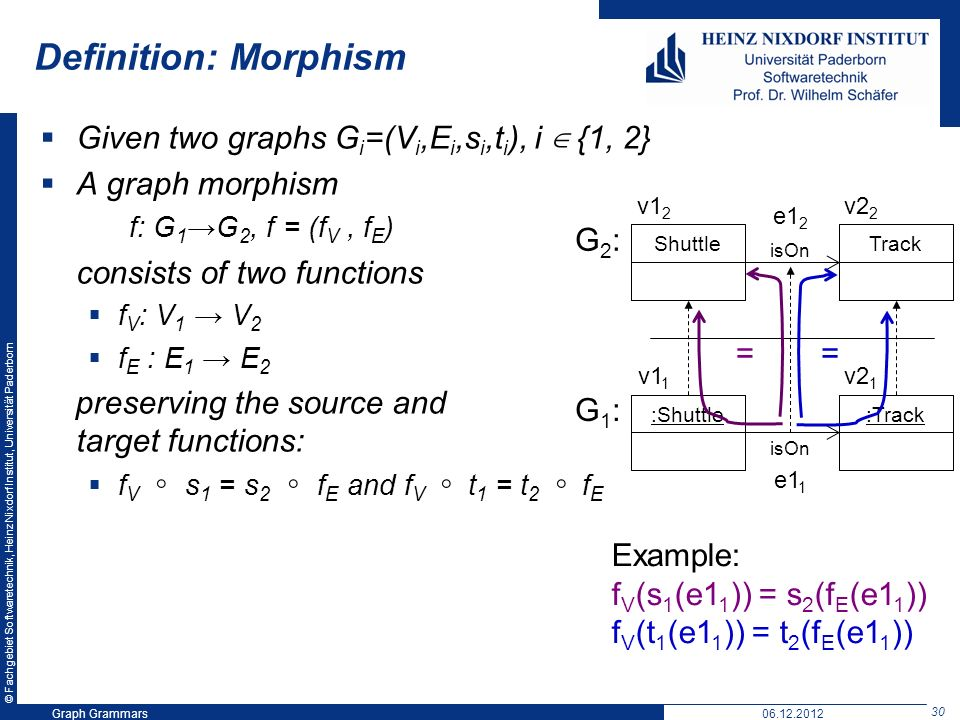 © Fachgebiet Softwaretechnik, Heinz Nixdorf Institut, Universität Paderborn 30 Graph Grammars06.12.2012 Definition: Morphism Given two graphs G i =(V i,E i,s i,t i ), i {1, 2} A graph morphism f: G 1 G 2, f = (f V, f E ) consists of two functions f V : V 1 V 2 f E : E 1 E 2 preserving the source and target functions: f V s 1 = s 2 f E and f V t 1 = t 2 f E :Shuttle:Track isOn ShuttleTrack isOn G2:G2: G1:G1: v1 1 v2 1 v1 2 v2 2 == e1 2 e1 1 Example: f V (s 1 (e1 1 )) = s 2 (f E (e1 1 )) f V (t 1 (e1 1 )) = t 2 (f E (e1 1 ))
