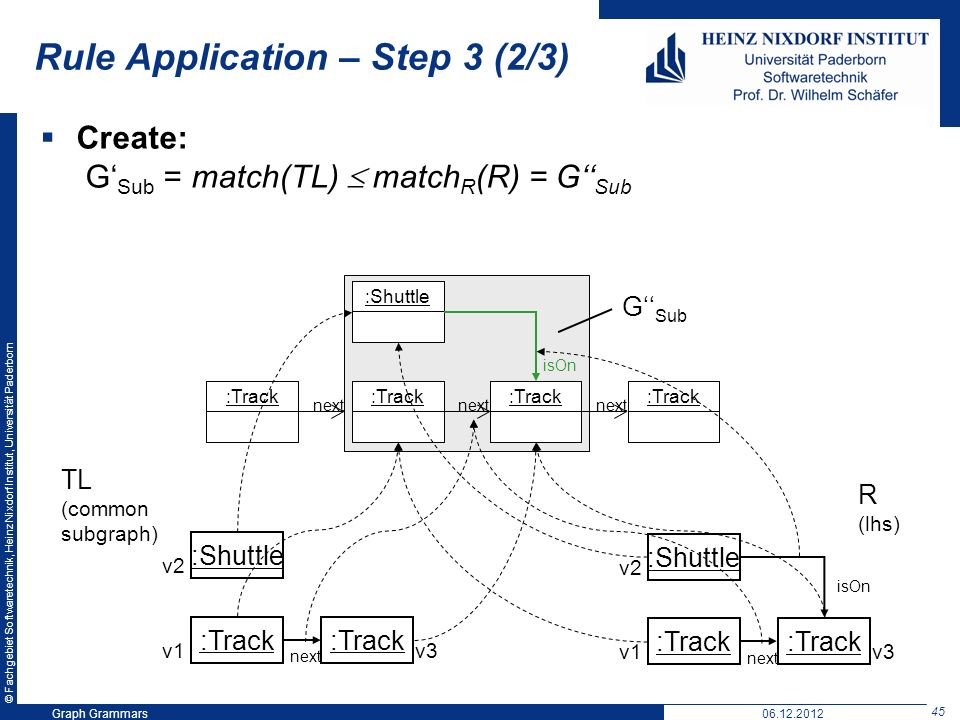 © Fachgebiet Softwaretechnik, Heinz Nixdorf Institut, Universität Paderborn 45 Graph Grammars06.12.2012 Rule Application – Step 3 (2/3) Create: G Sub = match(TL) match R (R) = G Sub :Shuttle :Track next :Track next G Sub :Shuttle :Track next v1 v2 v3 TL (common subgraph) :Shuttle :Track next v1 v2 v3 isOn R (lhs)