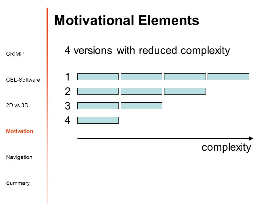 Motivational Elements Motivation CRIMP 2D vs 3D CBL-Software Navigation Summary complexity 4 versions with reduced complexity 1 2 3 4