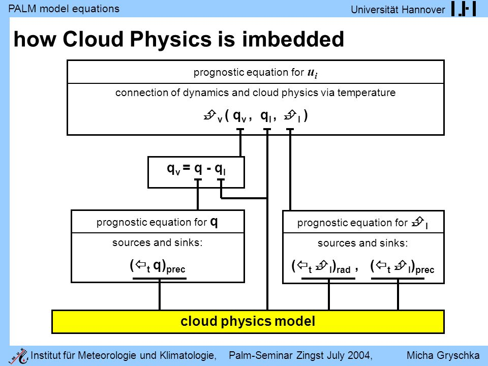 PALM model equations Universität Hannover Institut für Meteorologie und Klimatologie, Palm-Seminar Zingst July 2004, Micha Gryschka how Cloud Physics is imbedded prognostic equation for u i connection of dynamics and cloud physics via temperature v ( q v, q l, l ) prognostic equation for l sources and sinks: ( t l ) rad, ( t l ) prec prognostic equation for q sources and sinks: ( t q) prec q v = q - q l cloud physics model