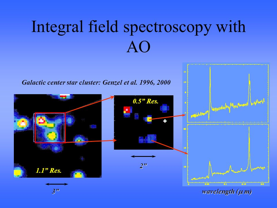 wavelength ( m) 1.1 Res. 0.5 Res. 3 2 Galactic center star cluster: Genzel et al.