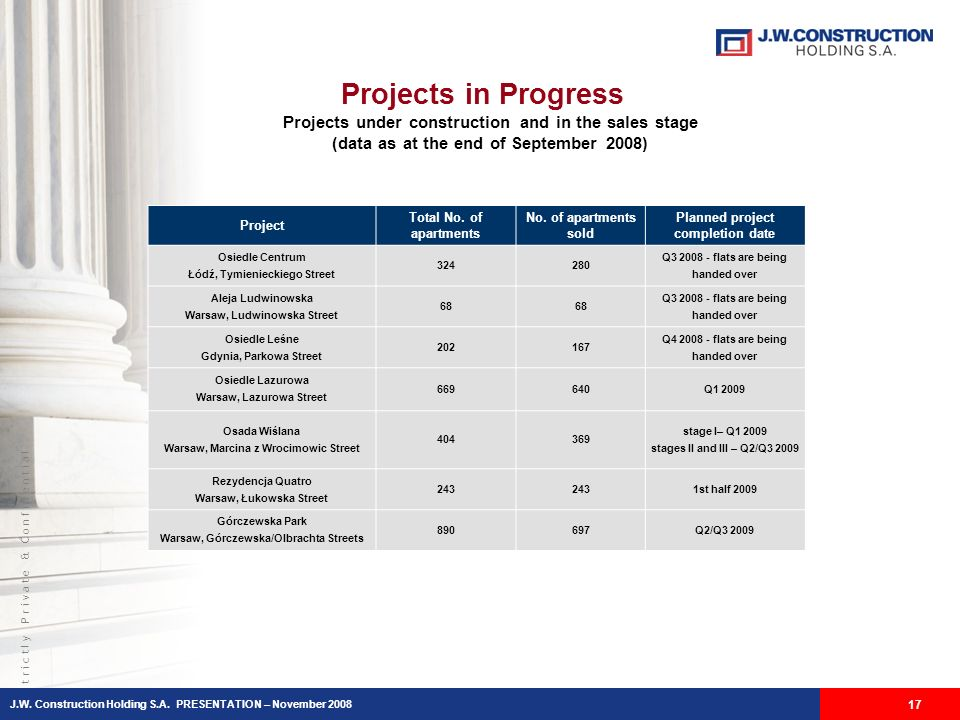 S t r i c t l y P r i v a t e & C o n f i d e n t i a l Projects in Progress Projects under construction and in the sales stage (data as at the end of September 2008) 17 Project Total No.
