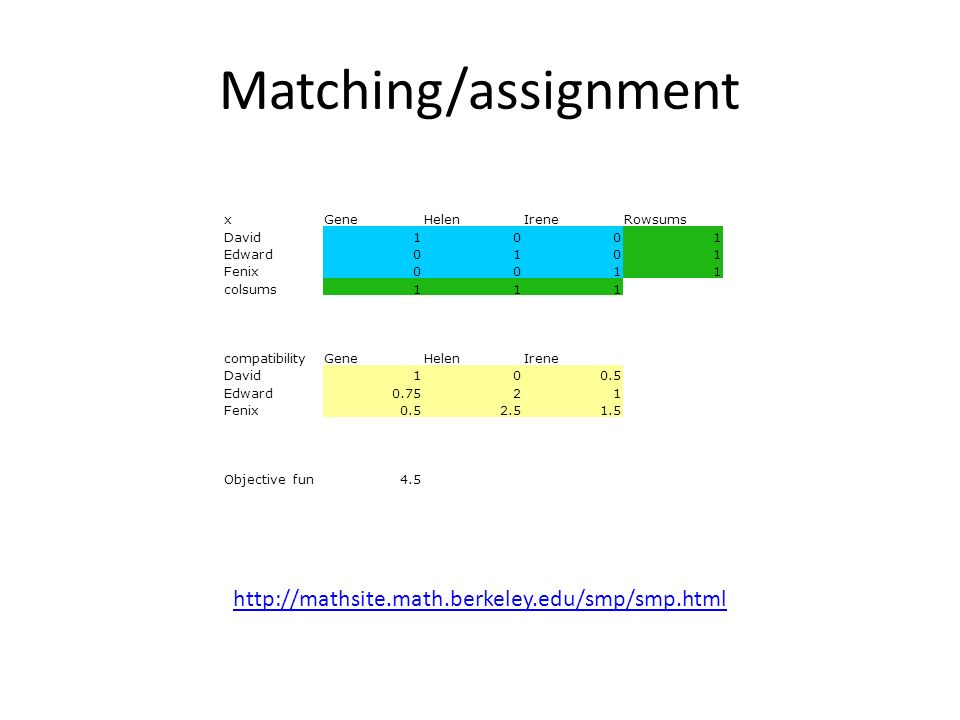 Matching/assignment xGeneHelenIreneRowsums David1001 Edward0101 Fenix0011 colsums111 compatibilityGeneHelenIrene David100.5 Edward0.7521 Fenix0.52.51.5 Objective fun4.5 http://mathsite.math.berkeley.edu/smp/smp.html