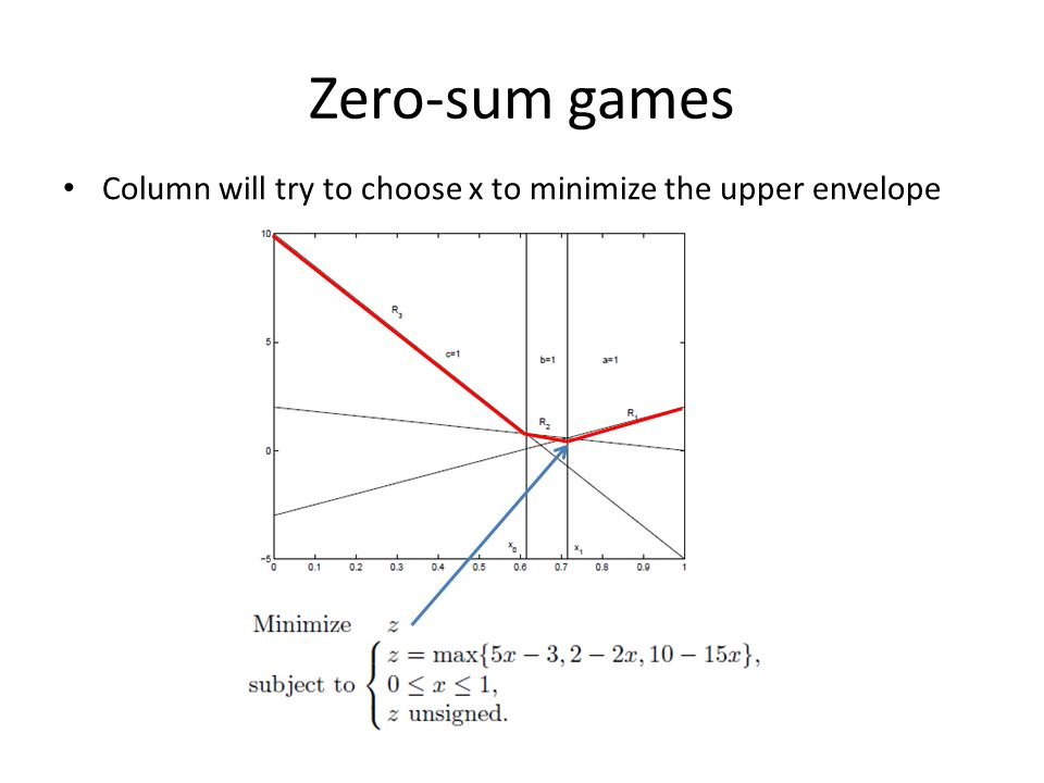 Zero-sum games Column will try to choose x to minimize the upper envelope