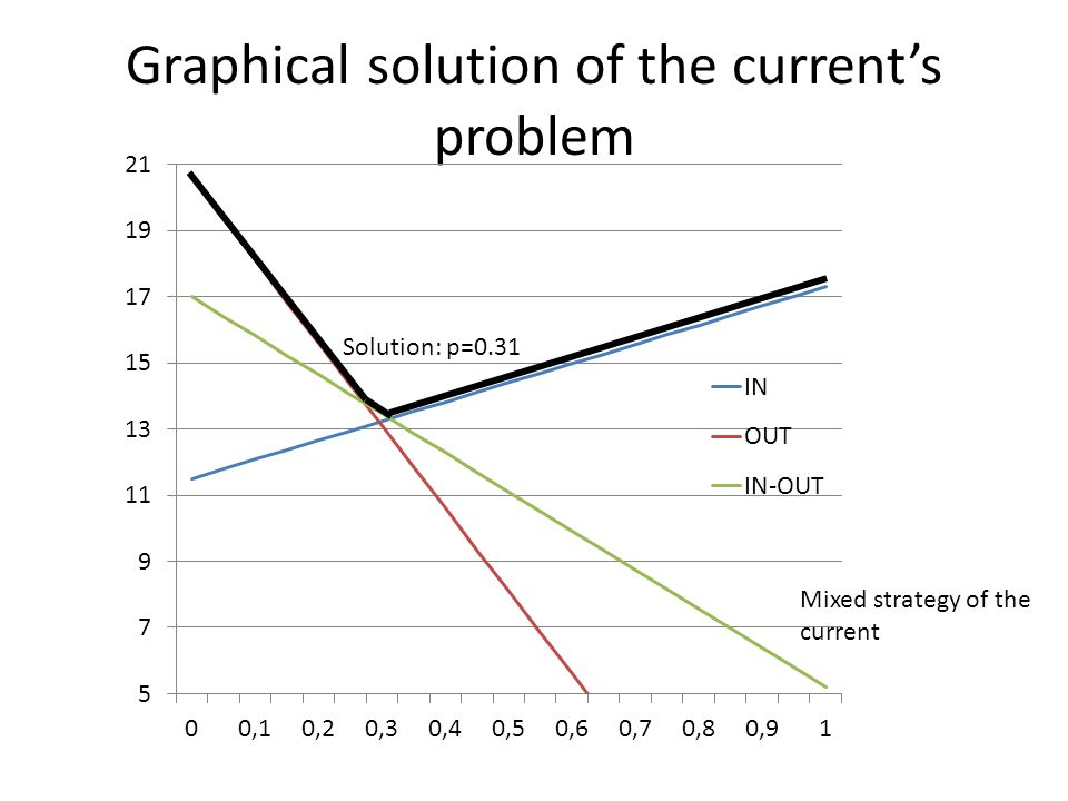 Graphical solution of the currents problem Mixed strategy of the current Solution: p=0.31