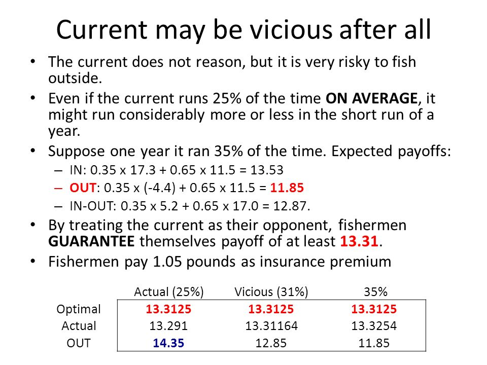 Current may be vicious after all The current does not reason, but it is very risky to fish outside.